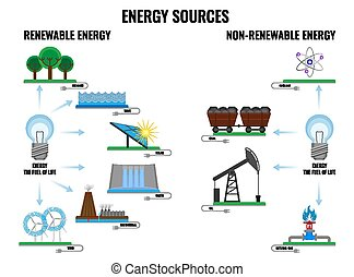 Renewable and non-renewable energy sources poster on white