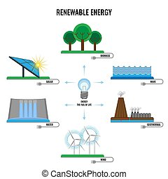 Renewable energy colorful signs vector poster on white