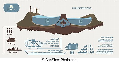 Renewable energy from tidal energy infographics