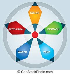 Renewable energy - Types of renewable energy - abstract...