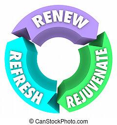 renouveler, rafraîchir, rajeunir, mots, nouveau, changement,...