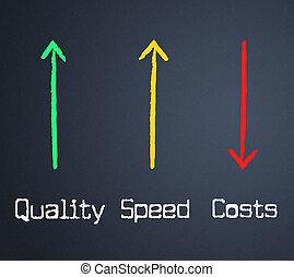 representa, gastos, costes, cuentas, calidad, certificado