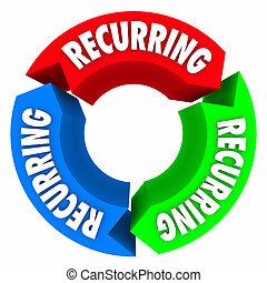 reproduire, paiement, plan, flèches, cycle, automatisé,...