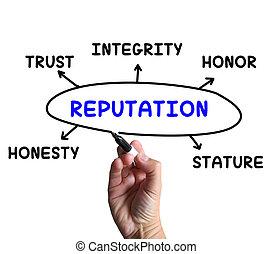 reputacja, diagram, środki, postawa, ufność, i, wiarygodność