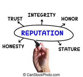 Reputation Diagram Means Stature Trust And Credibility -...