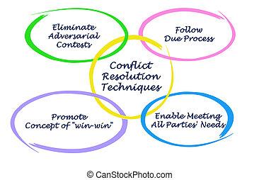 resolutie, conflict, techniek