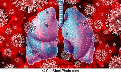 Respiratory Virus