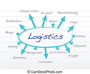 responsibility logistics concept illustration design over a notepad