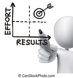 results-effort graph drawn by 3d man