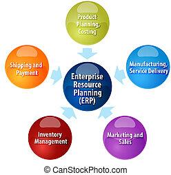 resurs, affärsverksamhet illustration, diagram, planerande, ...