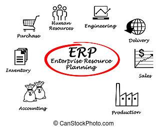 resurs, planerande, företag