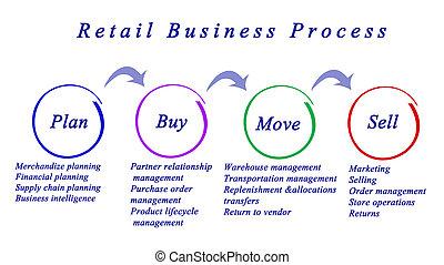 Retail Business Process