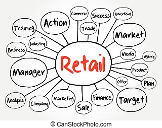 Retail mind map flowchart, business concept for presentations and reports
