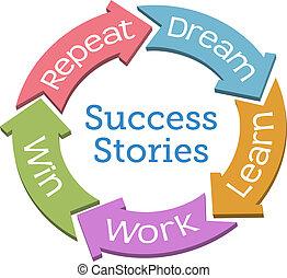 reussite, gagner, travail, flèches, rêve, cycle