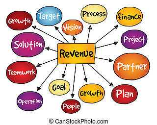 Revenue mind map, business concept
