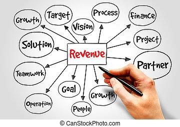 Revenue mind map, business concept