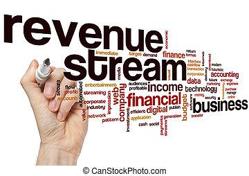 Revenue stream word cloud