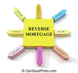 Reverse Mortgage Sticky Notes Sun - Reverse Mortgage...