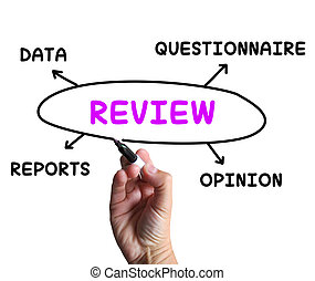 Review Diagram Means Examine Evaluate And Survey