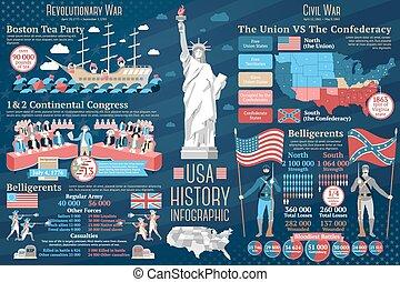 revolucionario, conjunto, estados unidos de américa, civil, wars., infographics., vector, historia