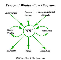 ricchezza, diagramma, flusso, personale