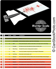 Richter Scale Infographic Diagram for measure earthquake...