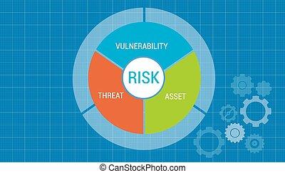 riesgo, dirección, ventaja, vulnerabilidad, tasación, concepto