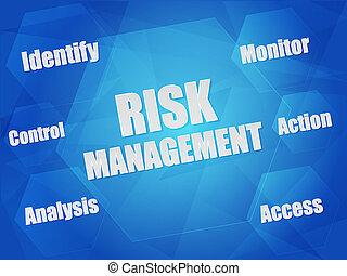 riesgo, dirección, y, concepto de la corporación mercantil, palabras, en, hexágonos