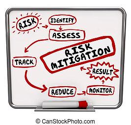 riesgo, workflow, proceso, sistema, diagrama, mitigación, ...