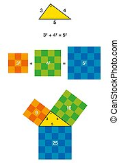 Right triangle and Pythagorean theorem with colorful squares. Pythagoras theorem shown with 3, 4, 5 triangle. The two smaller squares together have the same area than the big one. Illustration. Vector