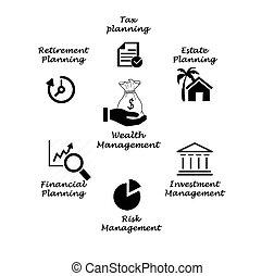 rijkdom, management