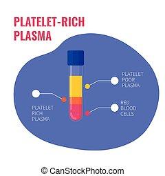 rik, plasma, trombocyt, komposition, affisch, medicinsk, ...