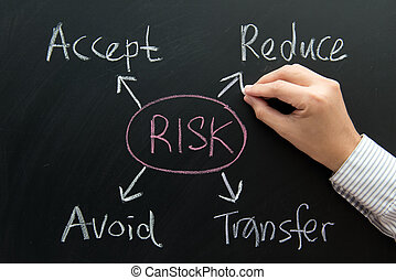 risco, gerência, carta fluxo