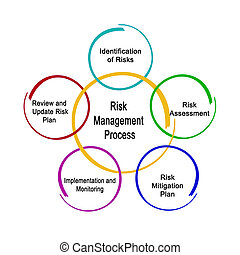 risco, gerência, processo