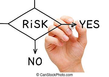 risiko, ja, eller, nej, gennemstrømning kort, begreb
