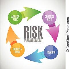 risk management color cycle illustration design over a white...