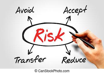 Risk management diagram, business concept