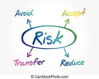 Risk management diagram concept