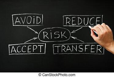 Risk Management Flow Chart Business Concept