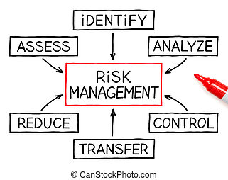 Risk Management flow chart with red marker on white paper.