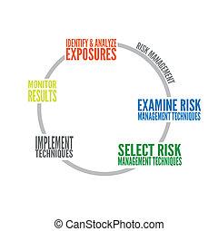 Risk Management Graph