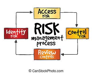 Flowchart blueprint plan process management compass stock risk management process malvernweather Image collections