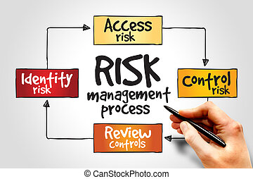 Risk management process, business concept
