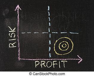 risk-profit, wykres, pociągnięty, na, przedimek określony przed rzeczownikami, chalkboard