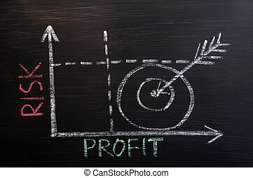 risk-profit, wykres, pociągnięty, z, kreda, na, niejaki, tablica