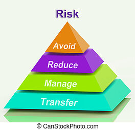 Risk Pyramid Means Avoid Reduce Manage And Transfer - Risk...