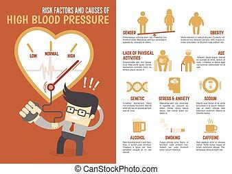 riskera, faktorer, högtryck, infographic, blod, orsaker