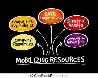risorse, competitivo, mobilizing, vantaggio