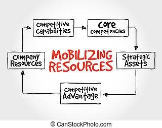 risorse, vantaggio, competitivo, mobilizing