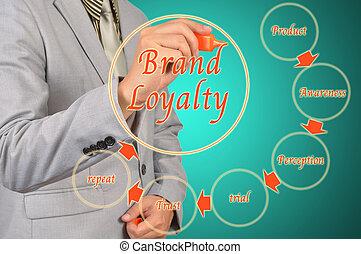 rita, begrepp, affär, märke lojalitet, diagram, man